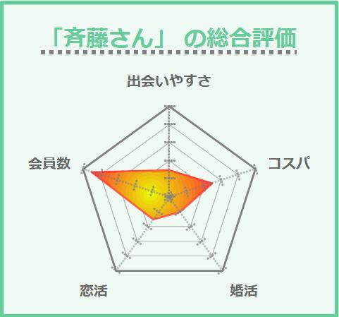 「斉藤さん」 の総合評価