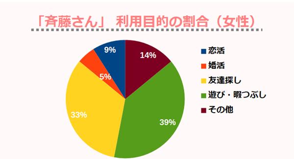 「斉藤さん」 利用目的の割合(女性)