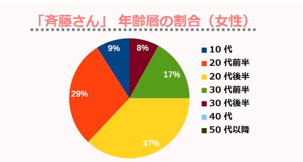 「斉藤さん」 年齢層の割合(女性)