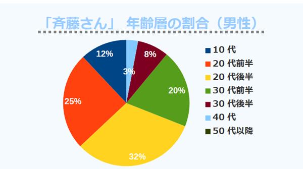 「斉藤さん」 年齢層の割合(男性)