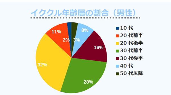 イククル年齢層の割合(男性)