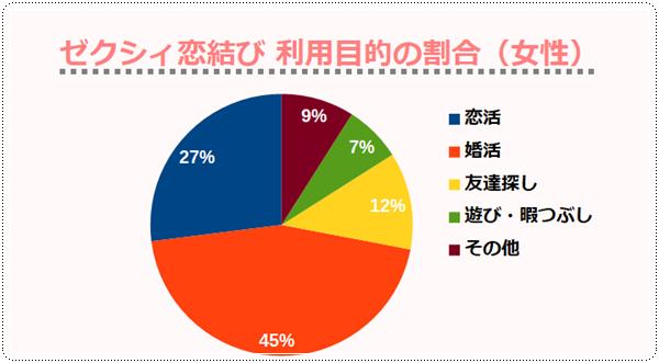 ゼクシィ恋結び 利用目的の割合(女性)