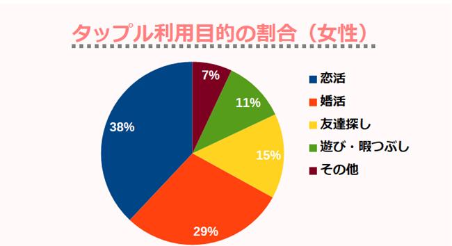 タップル利用目的の割合(女性)