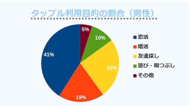 タップル利用目的の割合(男性)