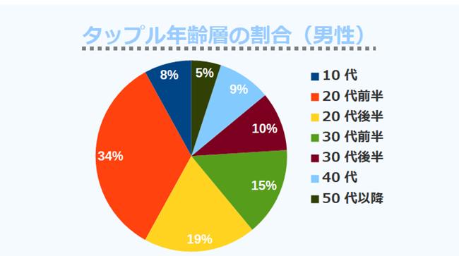 タップル年齢層の割合(男性)
