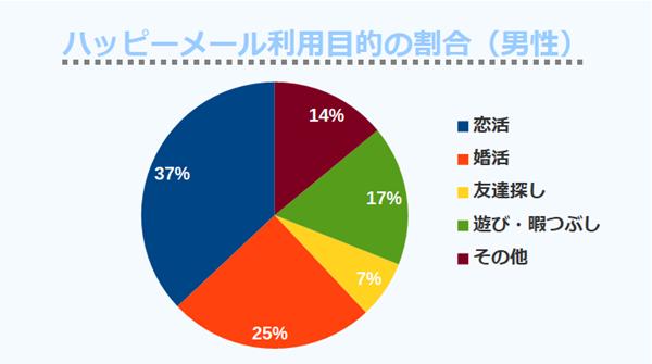 ハッピーメール利用目的の割合(男性)