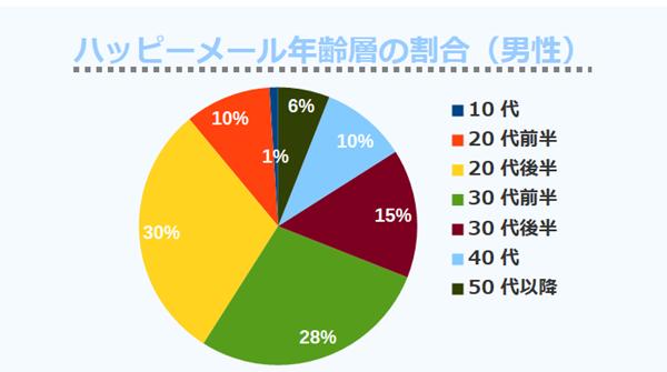 ハッピーメール年齢層の割合(男性)
