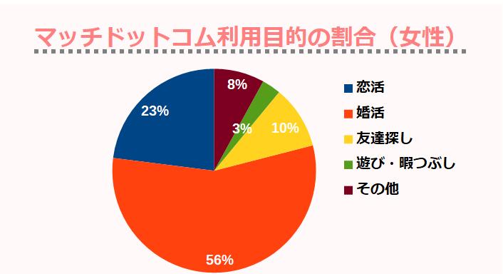 マッチドットコム利用目的の割合(女性)