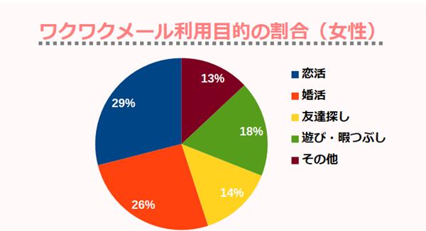 ワクワクメール利用目的の割合(女性)