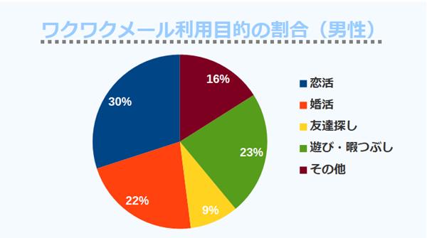 ワクワクメール利用目的の割合(男性)