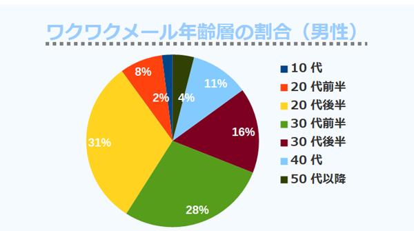 ワクワクメール年齢層の割合(男性)