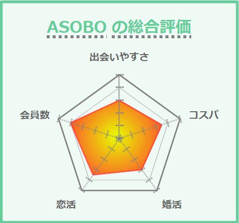 ASOBOの総合評価