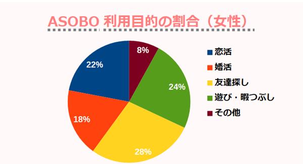 ASOBO利用目的の割合(女性)