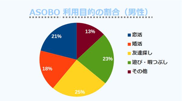 ASOBO利用目的の割合(男性)