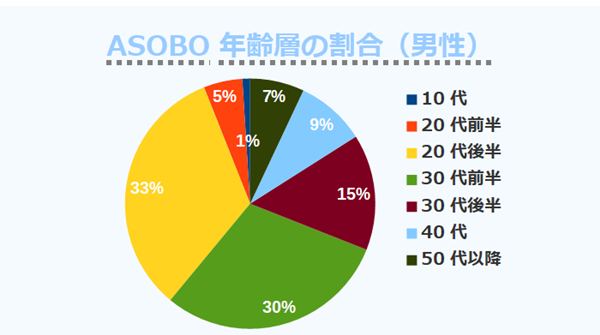 ASOBO年齢層の割合(男性)