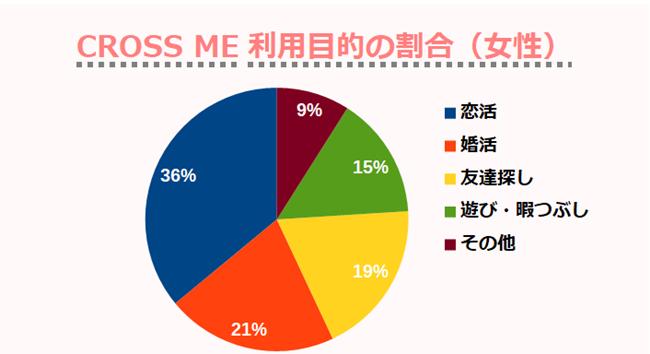 CROSS ME利用目的の割合(女性)