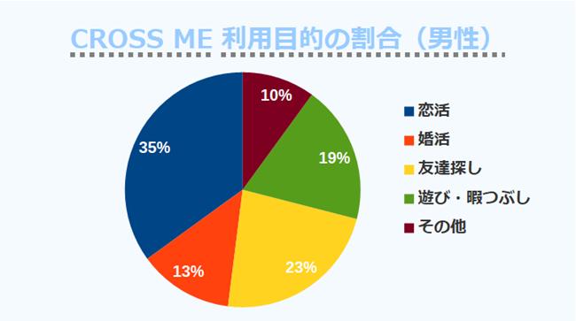 CROSS ME利用目的の割合(男性)