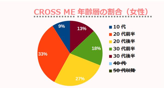 CROSS ME年齢層の割合(女性)