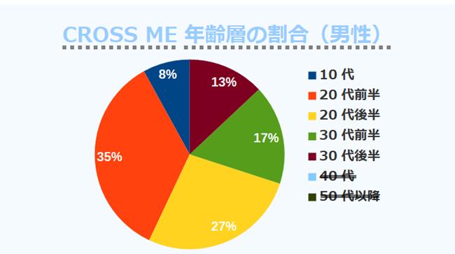 CROSS ME年齢層の割合(男性)