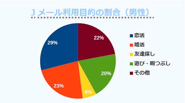 Jメール利用目的の割合(男性)