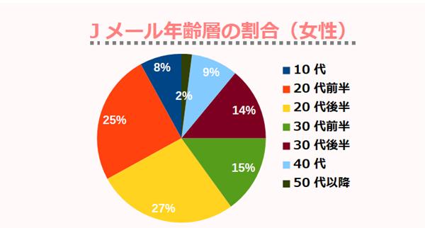 Jメール年齢層の割合(女性)