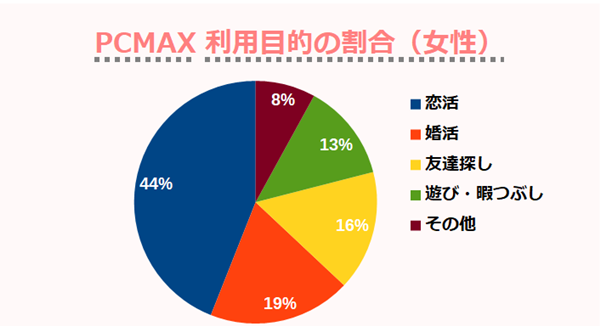 PCMAX利用目的の割合(女性)