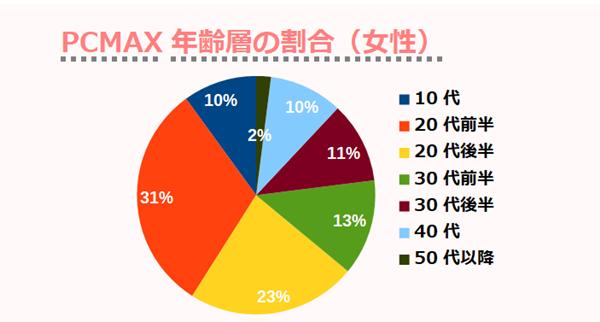 PCMAX年齢層の割合(女性)