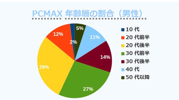 PCMAX年齢層の割合(男性)