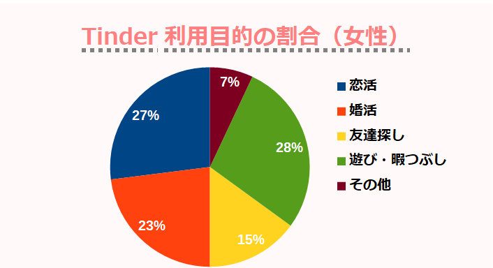 Tinder利用目的の割合(女性)
