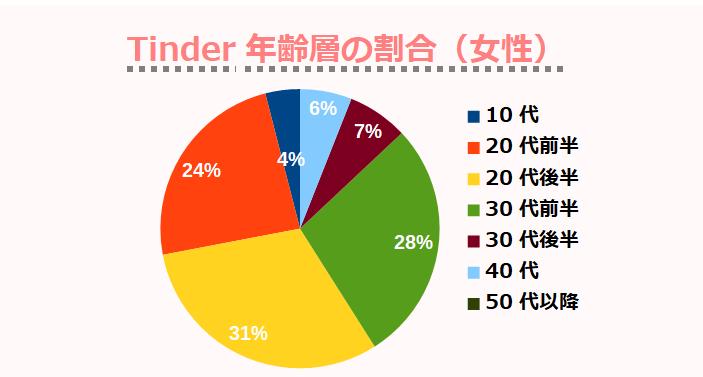 Tinder年齢層の割合(女性)