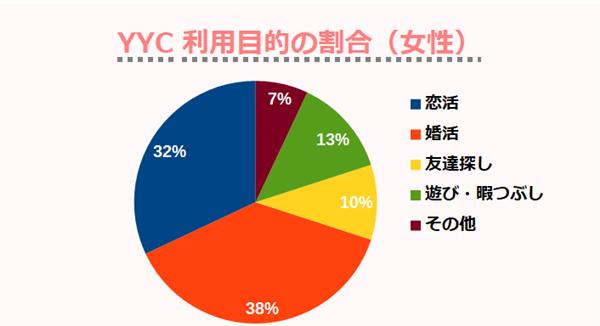 YYC利用目的の割合(女性)