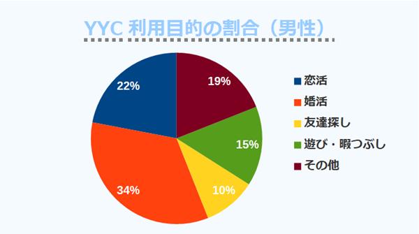 YYC利用目的の割合(男性)