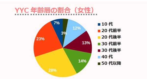 YYC年齢層の割合(女性)