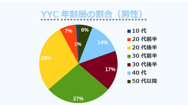 YYC年齢層の割合(男性)