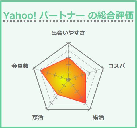 Yahoo!パートナー の総合評価