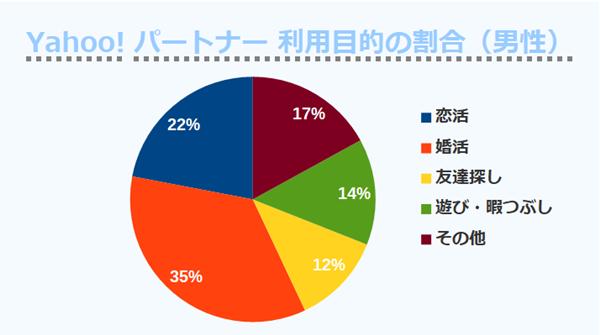 Yahoo!パートナー 利用目的の割合(男性)