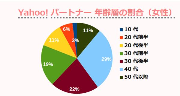 Yahoo!パートナー 年齢層の割合(女性)