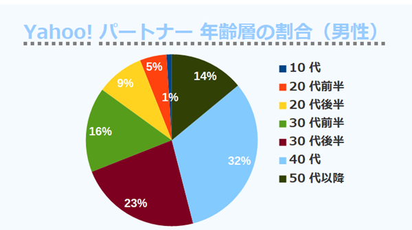 Yahoo!パートナー 年齢層の割合(男性)