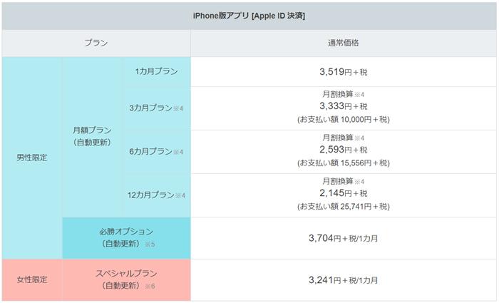 iPhone版アプリ [Apple ID 決済]の料金