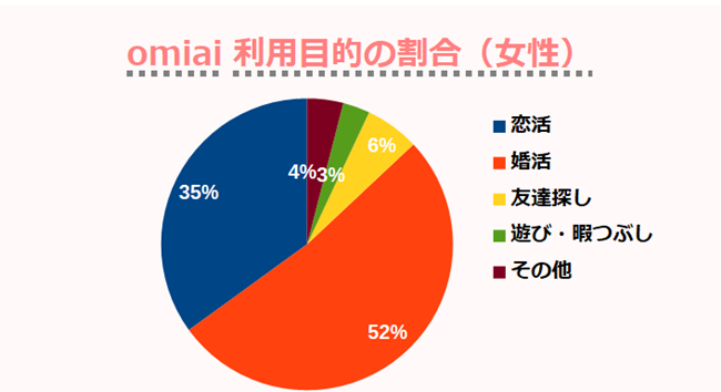 omiai利用目的の割合(女性)