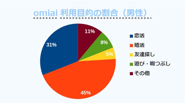 omiai利用目的の割合(男性)