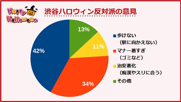 渋谷ハロウィン反対派の意見
