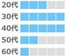 ブライダルネットの年齢層(30代、40代が多い。20代、50代、60代は少し。)
