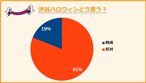 渋谷ハロウィンについて賛成(迷惑)か反対(楽しい)か