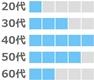 エキサイト婚活の年齢層(50代、40代が多い。20代、30代、60代は少し。)