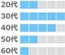 マッチドットコムの年齢層(30代、40代が多い。20代、50代、60代は少し。)