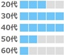 ユーブライドの年齢層(30代、40代が多い。20代、50代、60代は少し。)