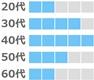 マリッシュの年齢層(30代、40代が多い。20代、50代、60代は少し。)