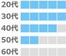 omiaiの年齢層(20代、30代が多い。50代が少し。60代はなし)