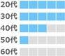 ペアーズの年齢層(20代、30代が多い。40代、50代が少し。60代はなし)